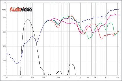 Звуковые проекторы и саундбары. Измерения