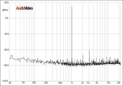 Стереоусилитель Perreaux Eloquence 150i. 7 раз отмерь