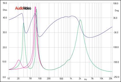полочная акустика 28400 — 31000 руб. 7 раз отмерь