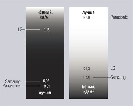 Плазменные телевизоры 60 — 65 дюймов