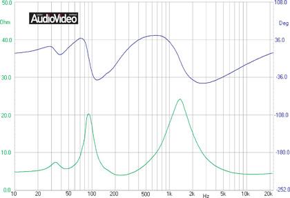 Напольные акустические системы. Измерения
