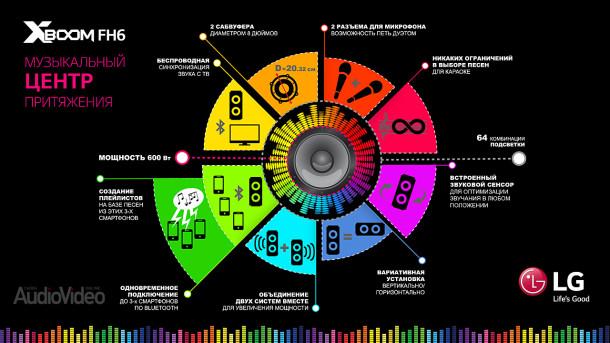 lg-xboom-Infographics