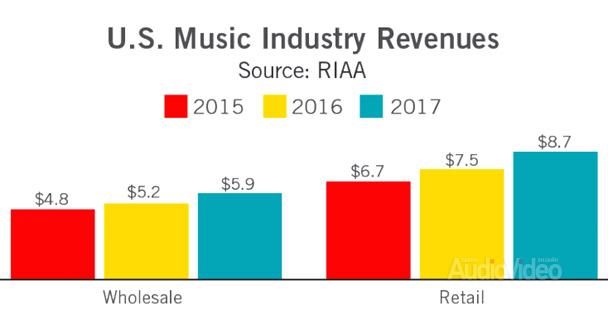 RIAA: звукозаписывающий бизнес на подъеме