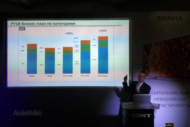 SONY снижает цены на OLED-телевизоры