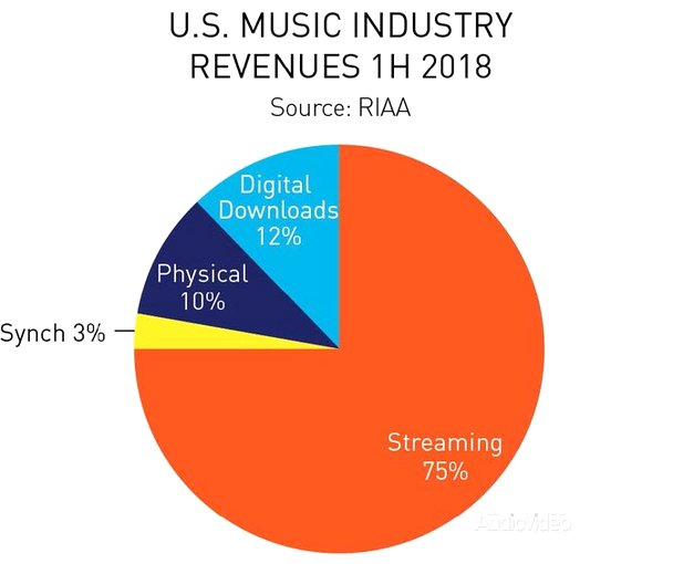 RIAA возвестила гегемонию стриминга
