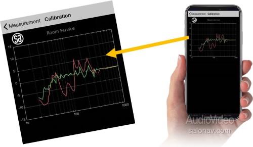 SYSTEM AUDIO калибрует акустику