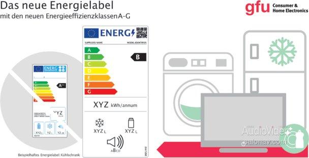 Европа будет обозначать энергоэффективность техники по-новому
