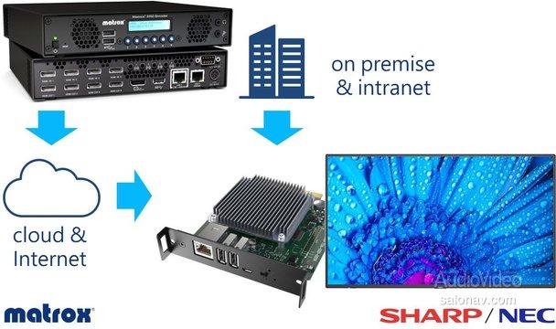 Приложение-плеер SHARP NEC